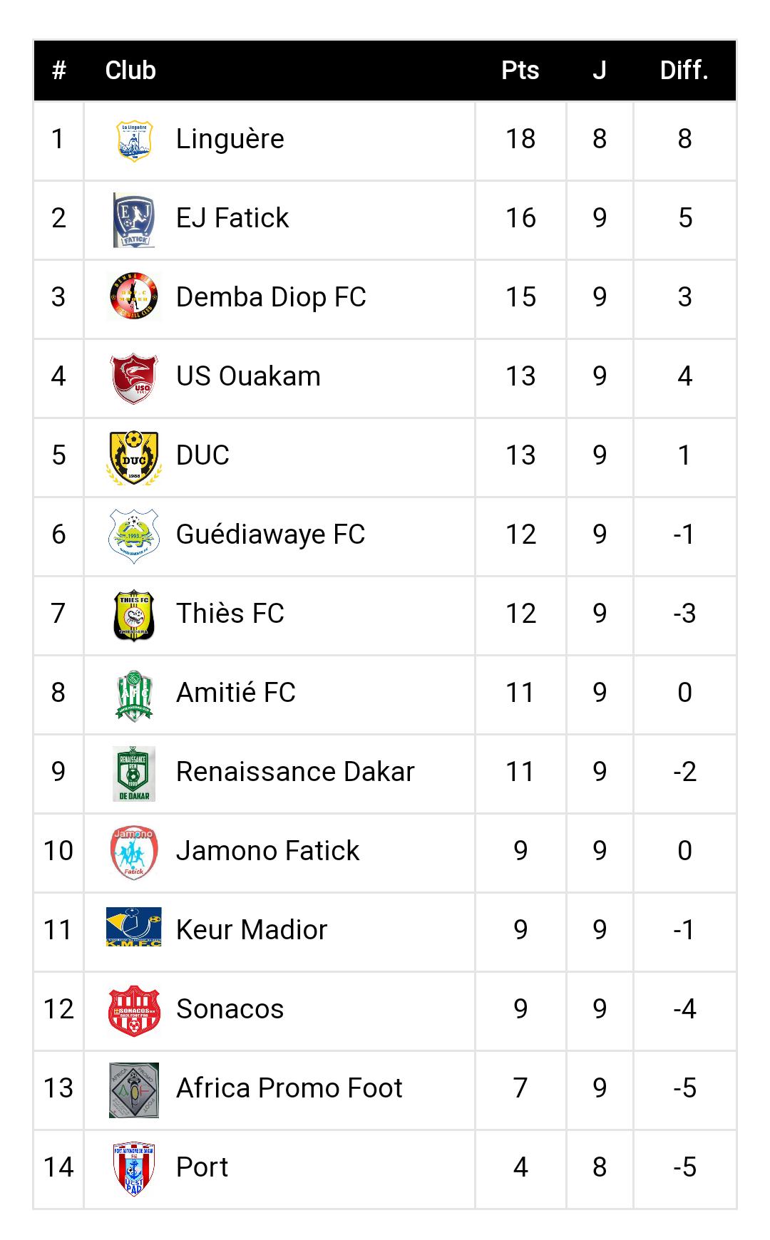 Ligue 2 / Résultats 9ème journée : Belle remontée du DUC et GFC qui tiennent la corde derrière le leader, Linguère…
