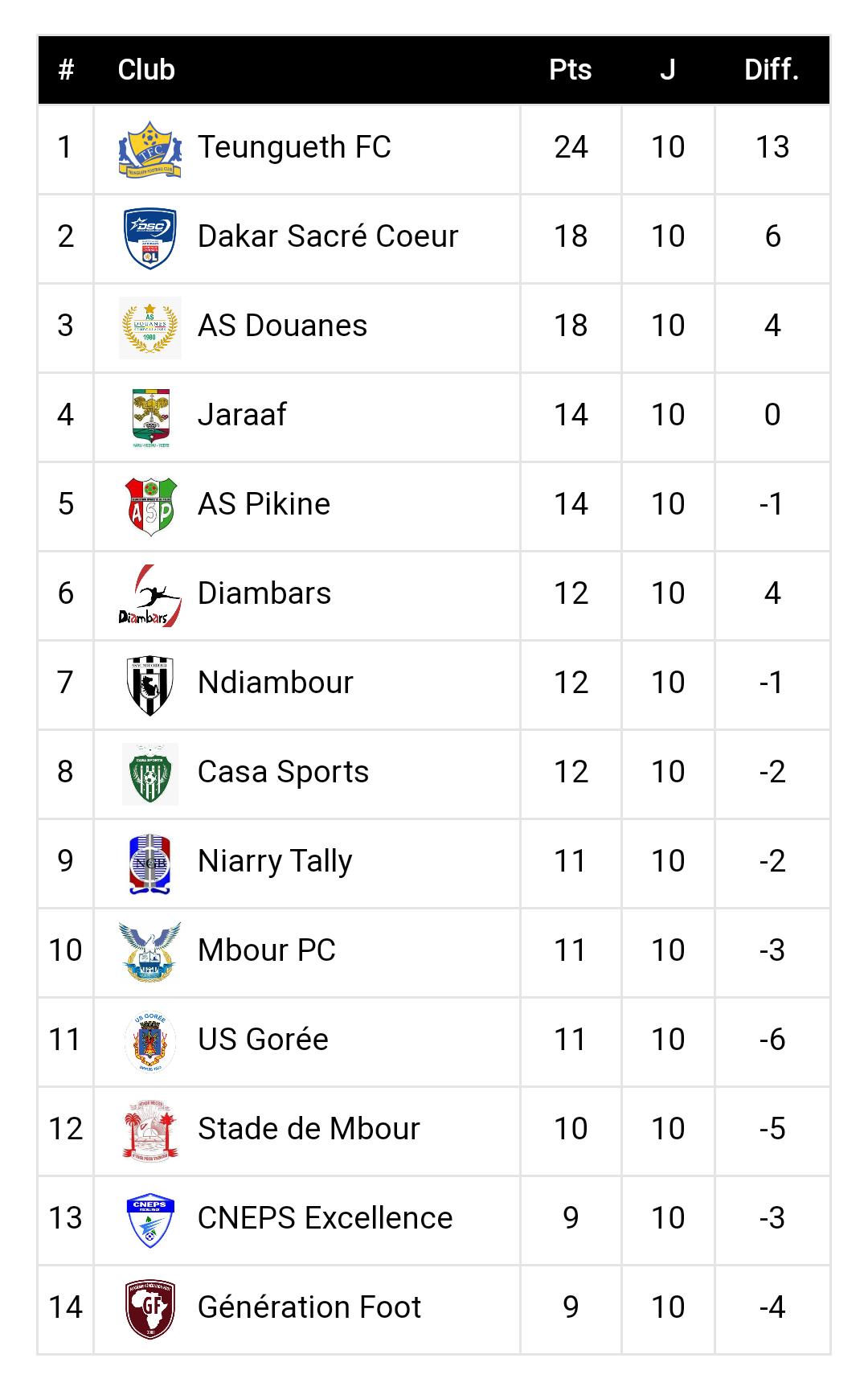10ème journée Ligue 1 / Résultats et  classement : Génération Foot bon dernier, le TFC en baisse de régime, fin de série pour l'USO…