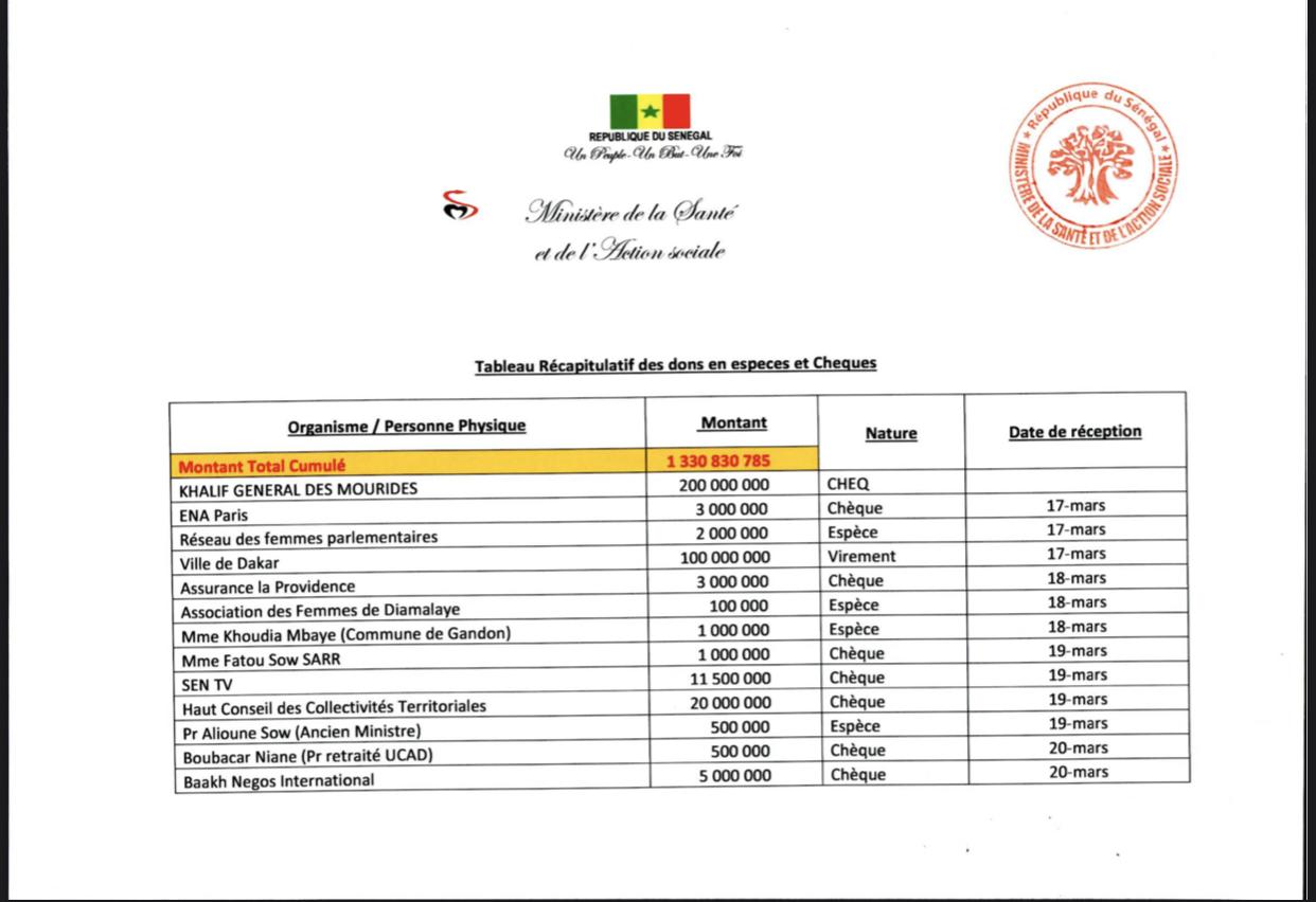 Coronavirus : 1.330.830.785 F cfa de dons déjà reçus par le ministère de la Santé et de l'Action sociale.