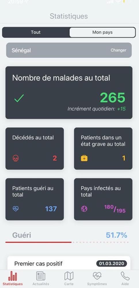 Coronavirus : Au Sénégal, plus de la moitié des cas répertoriés positifs sont guéris.