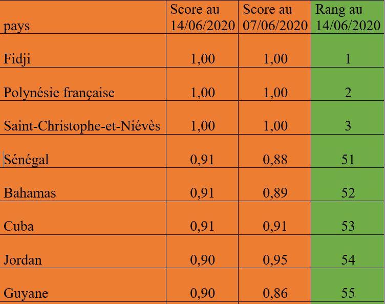 Indice de mesure et de suivi de la sévérité de la Covid-19 : le Sénégal améliore sensiblement son score