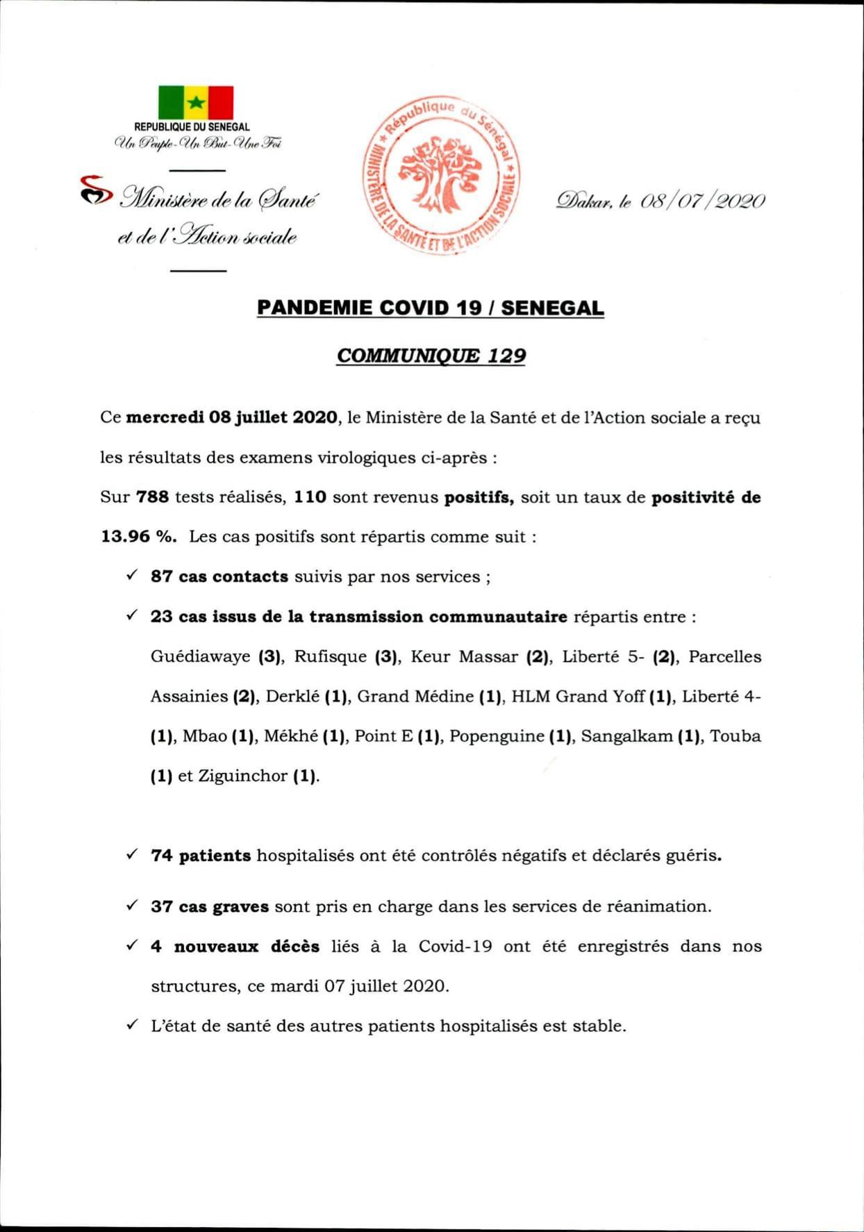SÉNÉGAL : 110 nouveaux cas testés positifs au coronavirus, 74 nouveaux guéris, 4 nouveaux décès et 37 cas graves en réanimation.