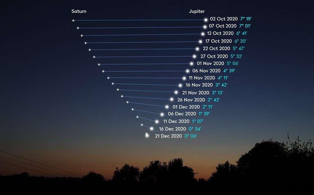 Phénomène rare : La grande conjonction observable entre les planètes Jupiter et Saturne se produira le 21 décembre.