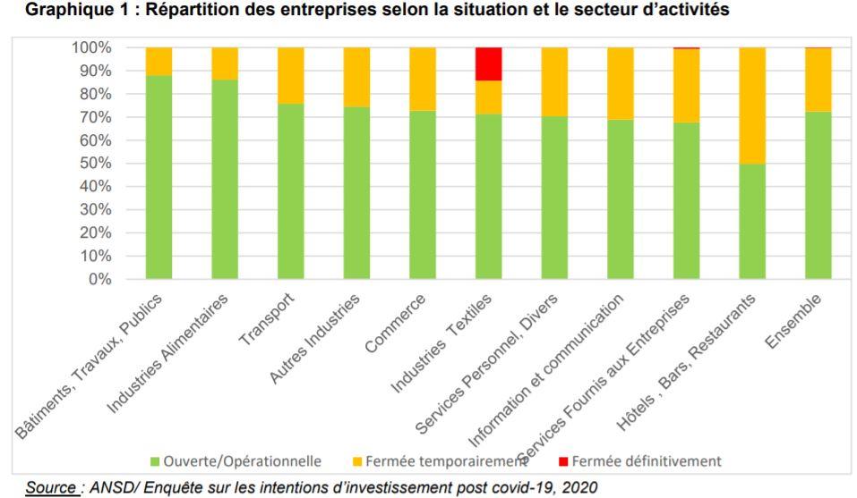 Rapport trimestriel 2020 : L'Ansd dévoile les secteurs qui ont connu une hausse de leur chiffre d'affaires