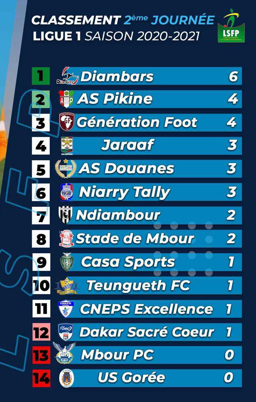 Ligue 1 - Résultats et classement 2e journée : Les « Diambars » prennent les commandes, l'AS Pikine et Génération Foot suivent de prés, Gorée coule…