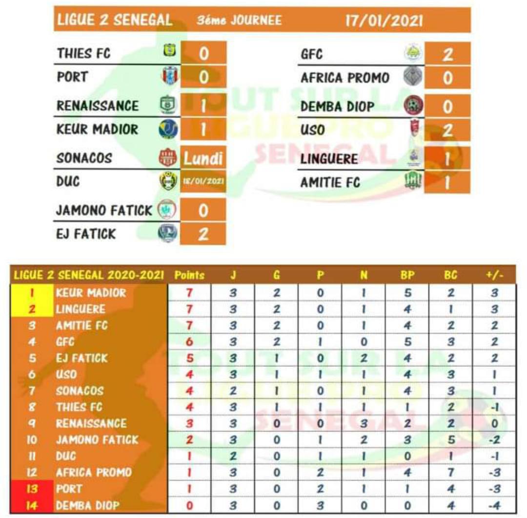 Ligue 2 : Trois leaders après trois journées disputées, Demba Diop FC enchaîne les revers.