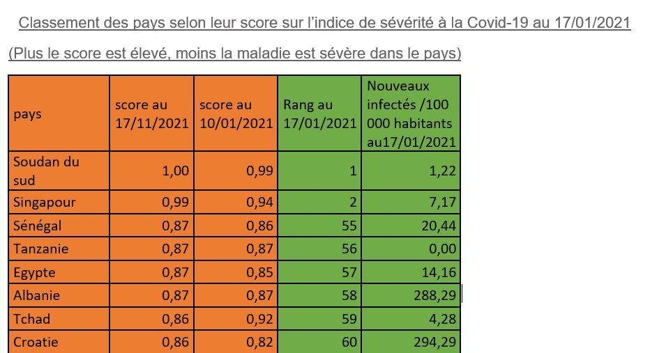 Mesure de la Covid-19 : la sévérité a légèrement diminué en une semaine au Sénégal