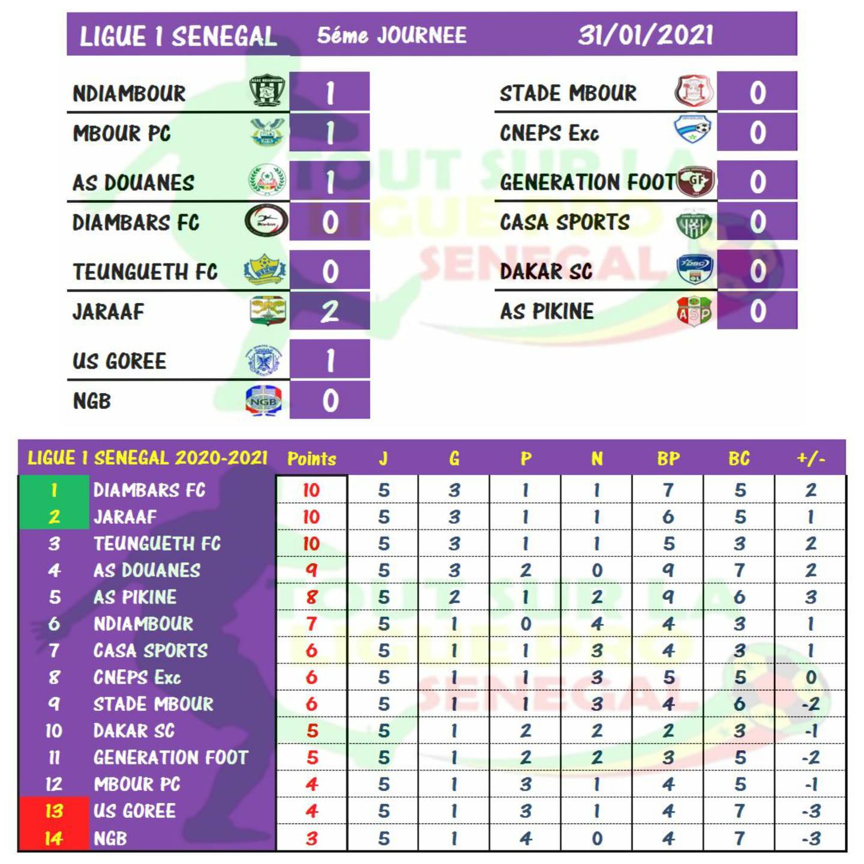 Résultats et Classement de la 5e Journée de Ligue 1 : Les « Diambars » prennent les commandes, TFC et Jaraaf au coude à coude.
