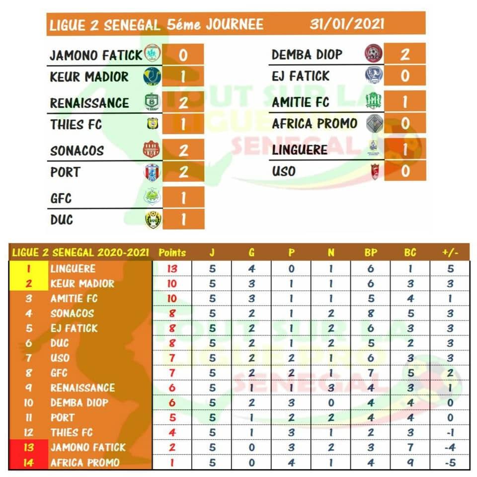 Ligue 2 / Résultats et Classement 5e Journée : Les « Samba Linguère » toujours en tête, Keur Madior et Amitié tiennent la corde…