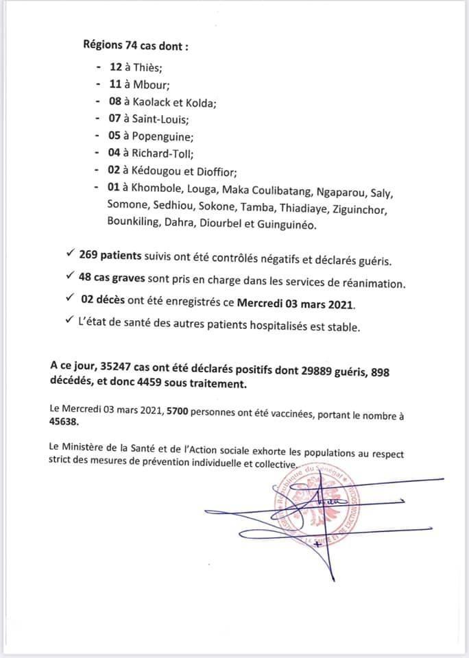 SÉNÉGAL : 210 nouveaux cas testés positifs au coronavirus, 269 nouveaux guéris, 2 nouveaux décès et 48 cas graves en réanimation.