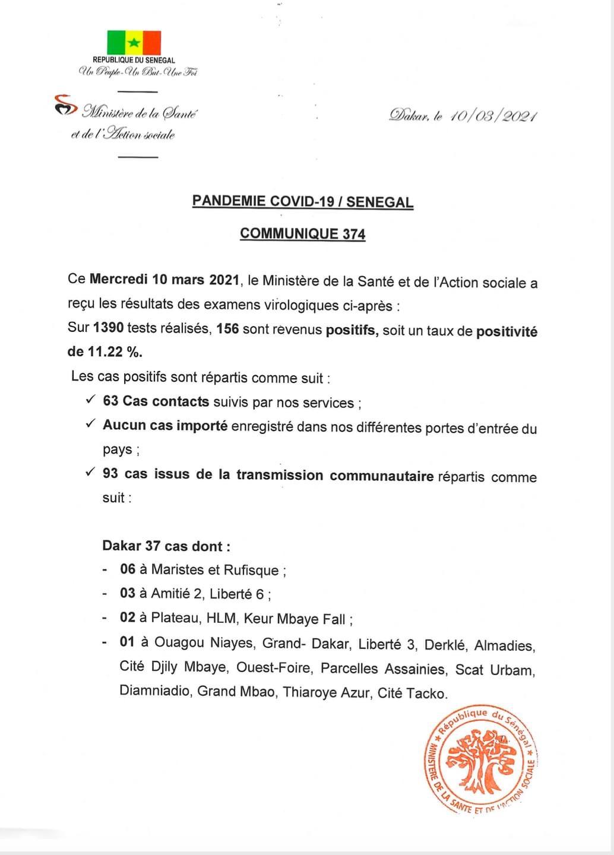SÉNÉGAL : 156 nouveaux cas testés positifs au coronavirus, 283 nouveaux guéris, 5 nouveaux décès et 40 cas graves en réanimation.