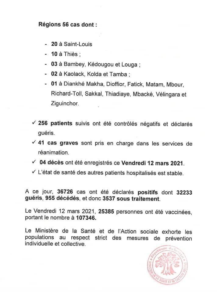 SÉNÉGAL : 198 nouveaux cas testés positifs au coronavirus, 256 nouveaux guéris, 4 nouveaux décès et 42 cas graves en réanimation.