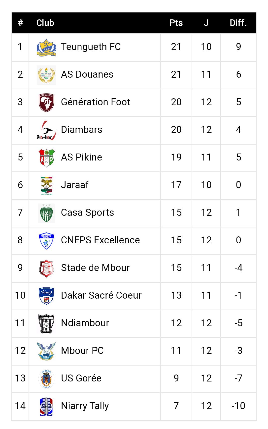 12ème journée Ligue 1 / Résultats et classement : Télescopage dans le haut du classement, une série de matchs nuls au menu...
