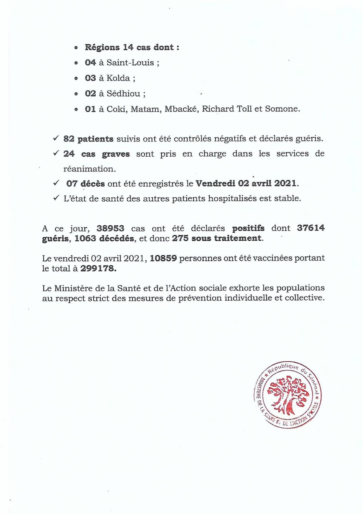 SÉNÉGAL : 64 nouveaux cas testés positifs au coronavirus, 82 nouveaux guéris, 7 nouveaux décès et 24 cas graves en réanimation.