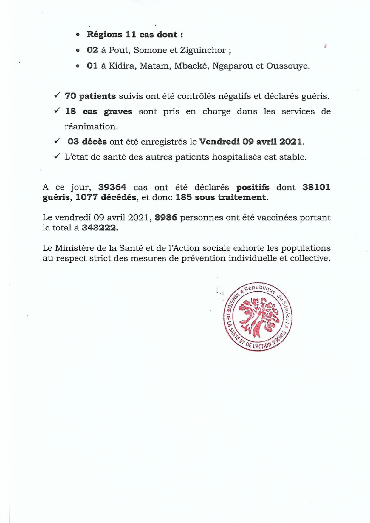 SÉNÉGAL : 57 nouveaux cas testés positifs au coronavirus, 70 nouveaux guéris, 3 nouveaux décès et 18 cas graves en réanimation.