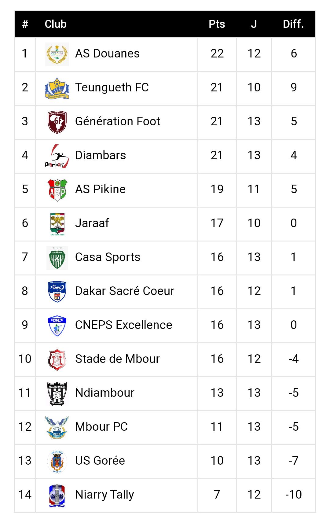 Ligue 1 / 13e journée : L'AS Douanes en tête, Teungueth FC, Diambars et Génération Foot se tiennent dans un mouchoir de poche…