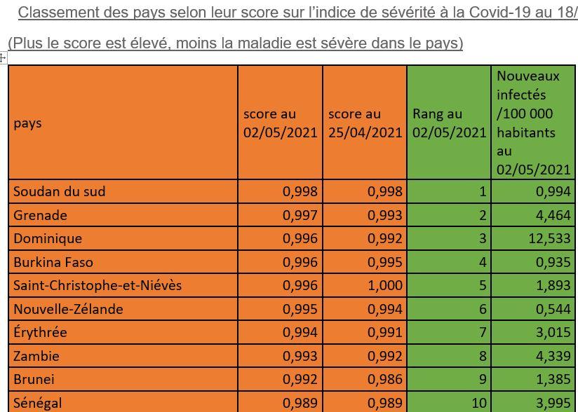 INDICE DE SÉVÉRITÉ DE LA COVID-19 : le taux de guérison est de 96,63% au Sénégal