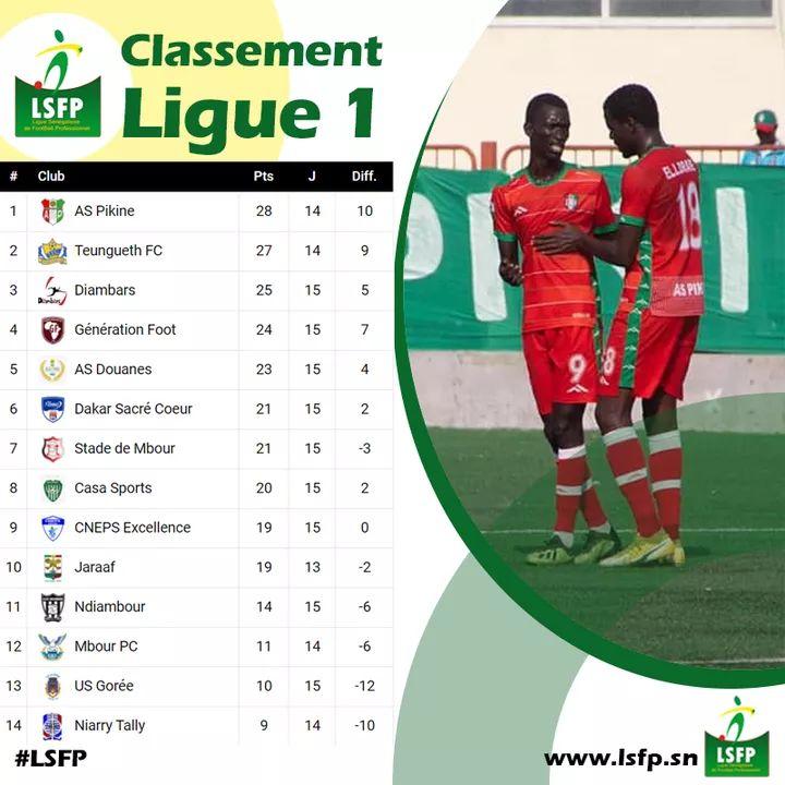 15e journée Ligue 1 : Pikine toujours en tête, Teungueth FC se relance, Diambars sur le podium…