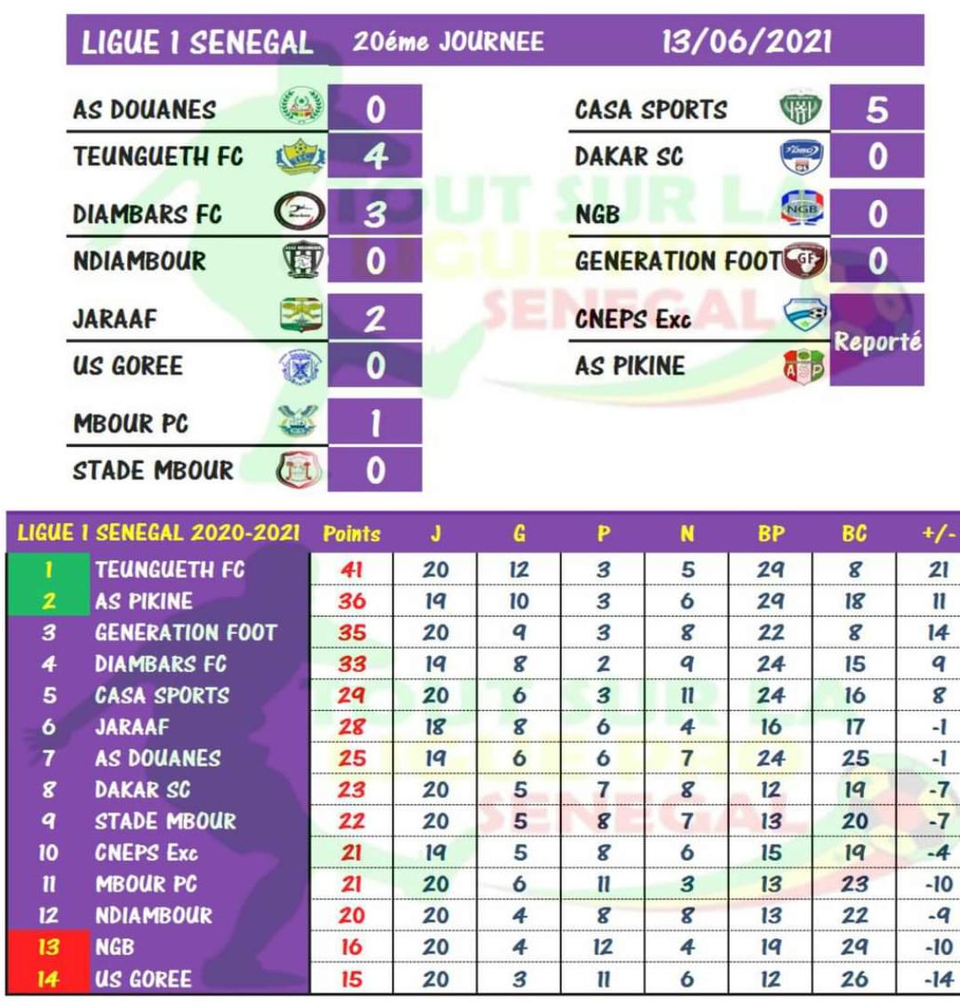 """20ème journée Ligue 1 : Le Casa Sport inflige une """"manita"""" à Dakar Sacré-Cœur, Teungueth FC impitoyable face à l'AS Douanes..."""