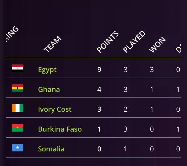 4ème journée CAN minifoot: : Le Nigéria se repositionne, l'Egypte confirme son leadership dans le groupe B.