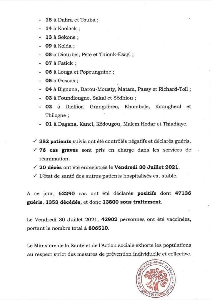 SÉNÉGAL : 1045 nouveaux cas testés positifs au coronavirus, 382 nouveaux guéris, 20 nouveaux décès et 76 cas graves en réanimation.
