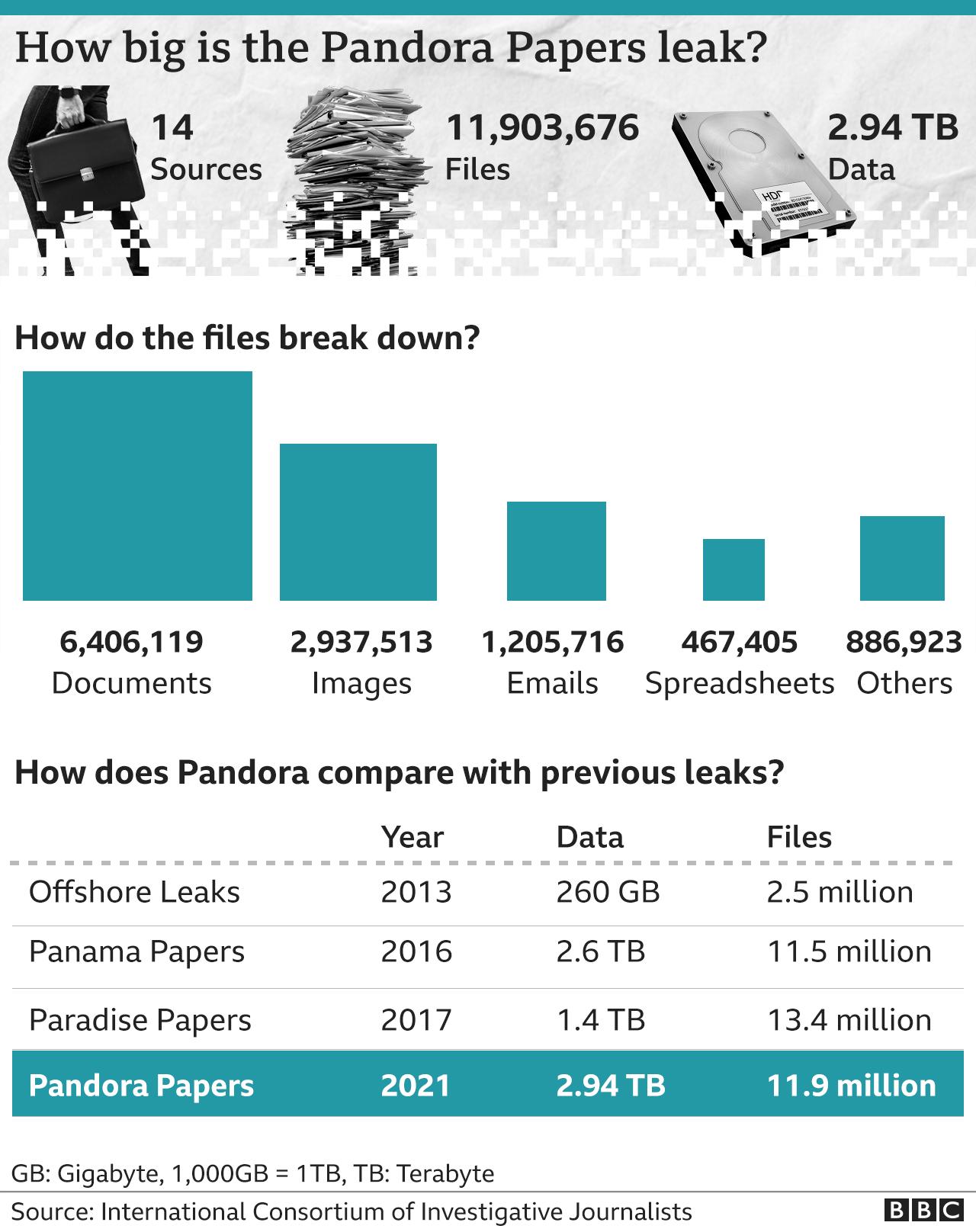 Pandora Papers : la fortune cachée du président Kenyan, Uhuru Kenyatta, Vladmir Poutine, Tony Blair...