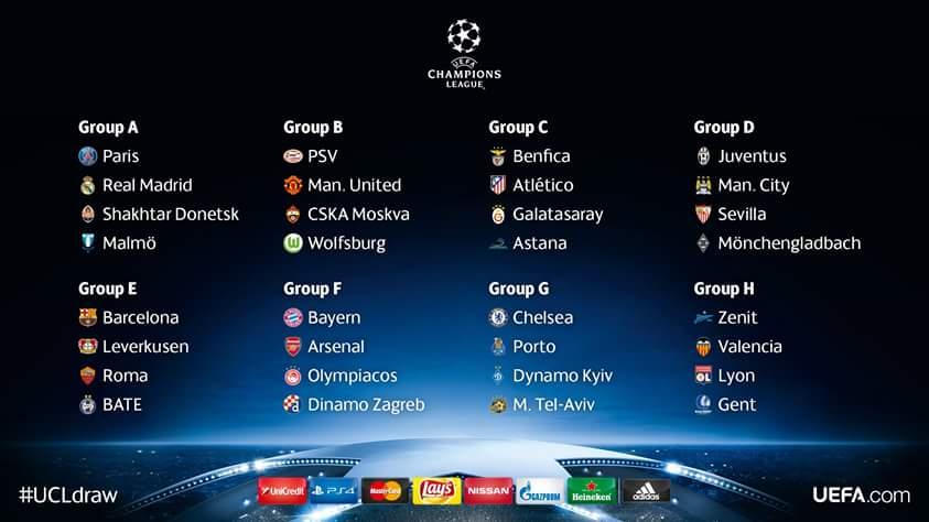 League des champions : La composition des groupes