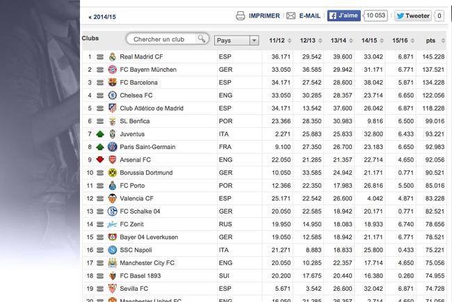 Le PSG entre officiellement dans le Top8 européen !