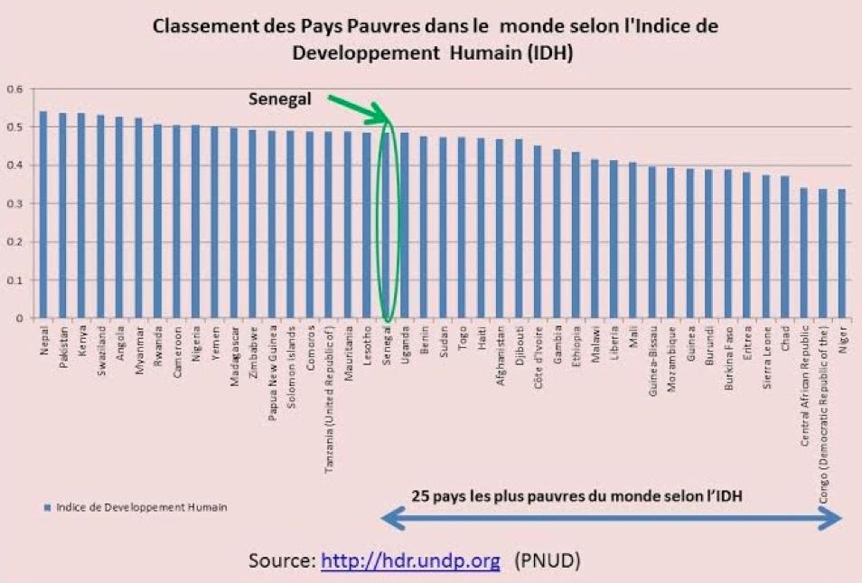 En termes de développement humain également, le Sénégal fait partie des 25 pays les plus pauvres de la planète