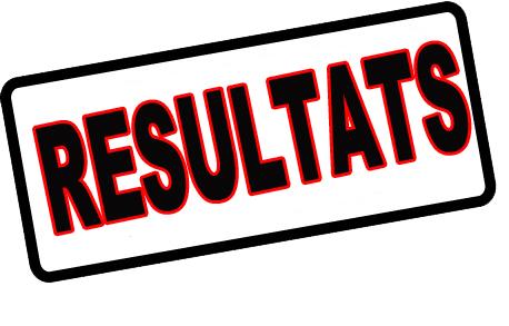 RÉSULTATS : Le OUI gagne au Champ de Courses