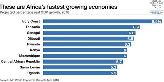 Top 10 croissance économique : Le Sénégal parmi le peloton de tête