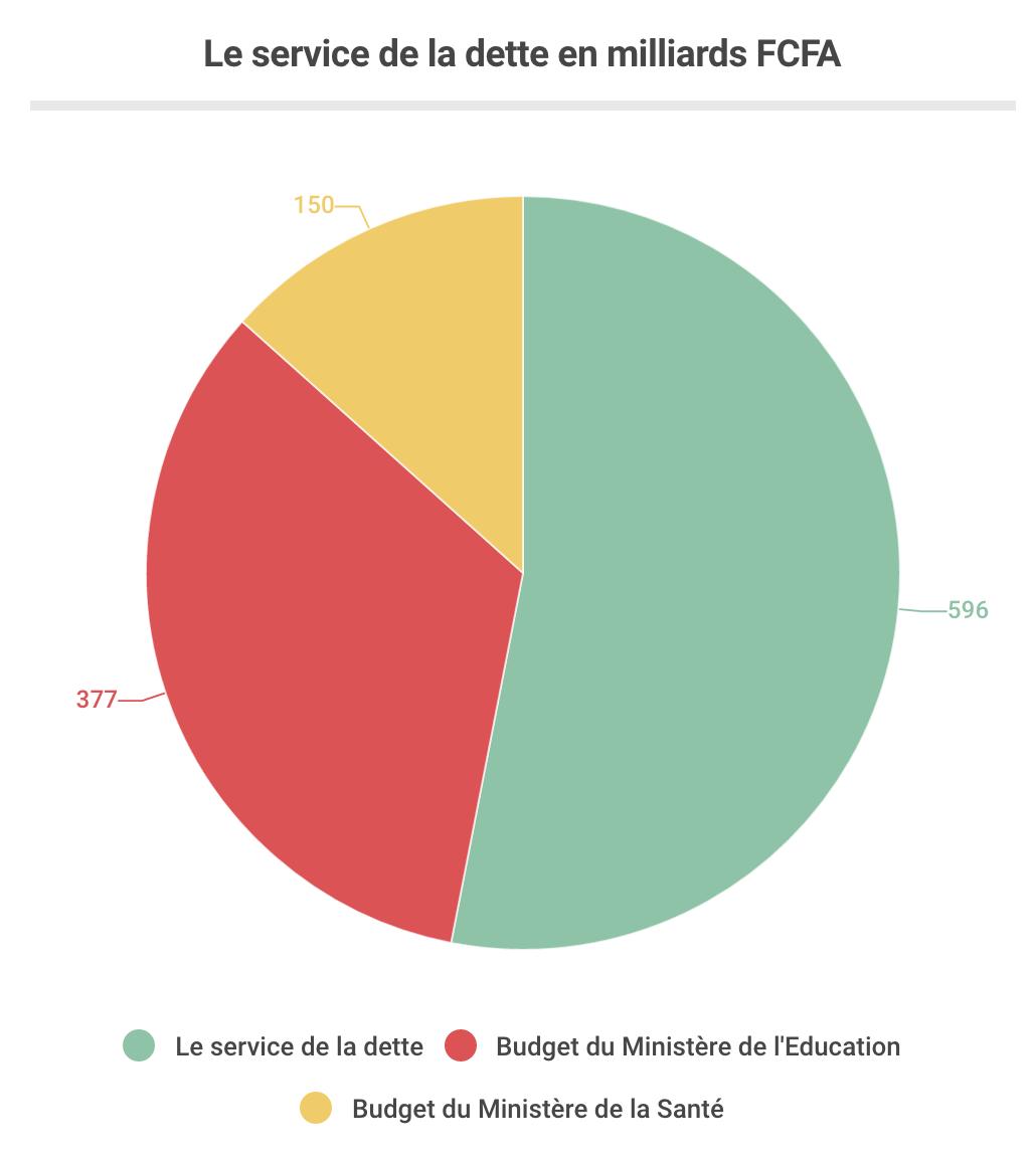 Les chiffres inquiétants du budget national dont on ne vous parle pas