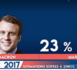 Présidence française : Emmanuel Macron et Marine Le Pen avec chacun 23% en tête du premier tour