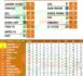 Ligue 2 / Les résultats de la 9ème journée : La Linguère survole le championnat et creuse l'écart...