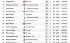 Top 10 des buteurs de Premier League : Sadio Mané fait une entrée fracassante à la 7e place