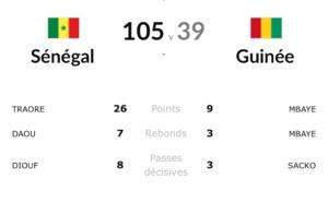Afro-basket / Sénégal (105) – Guinée (39) : Les chiffres du match