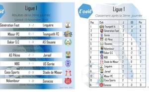 Sénégal / Résultats complets de la Ligue 1 Pro : Teungueth Fc et Génération Foot en tête, As Pikine se relance, Sonacos dernier