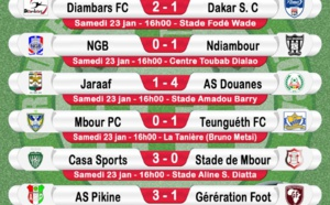 4ème journée Ligue 1 : Le Jaraaf surpris par l'As Douanes tandis que  le Casa Sports corrige le Stade de Mbour.
